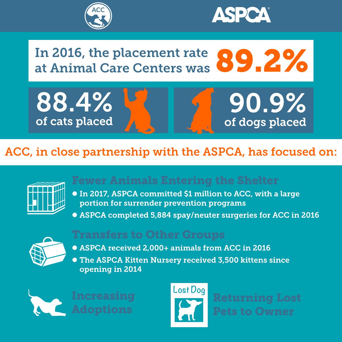 ACC Infographic