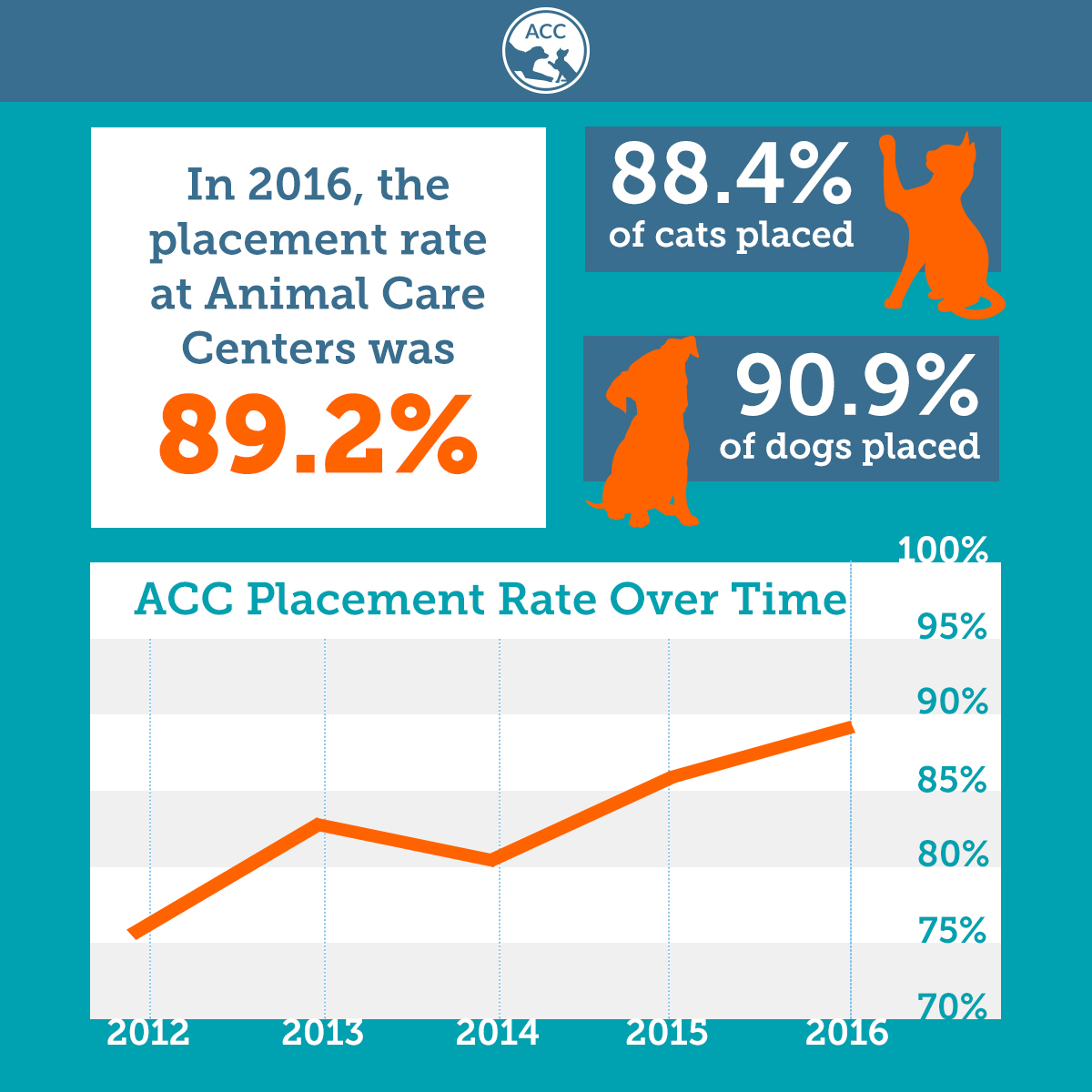 ACC growth over time