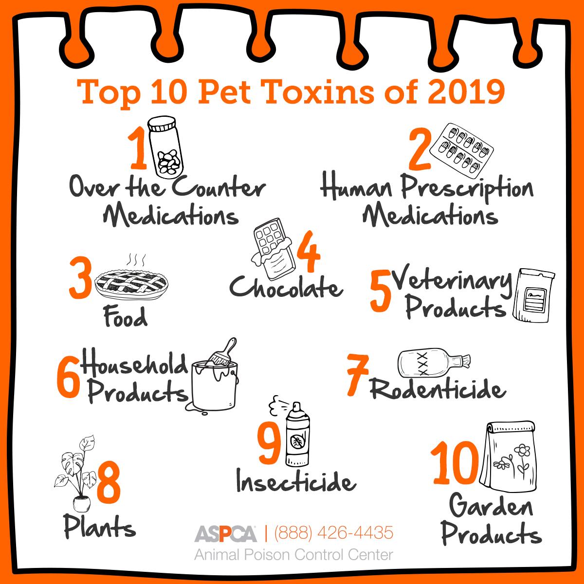 Top 10 toxins