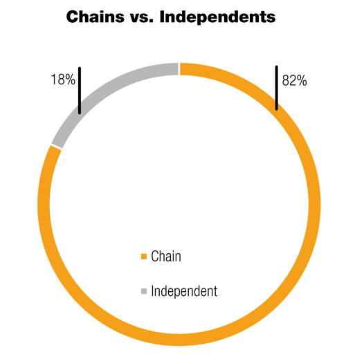 Chains vs. Independents
