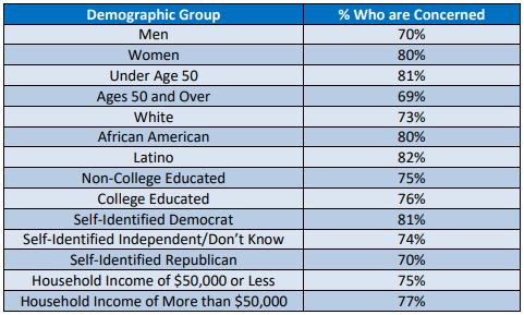 Demographics Chart