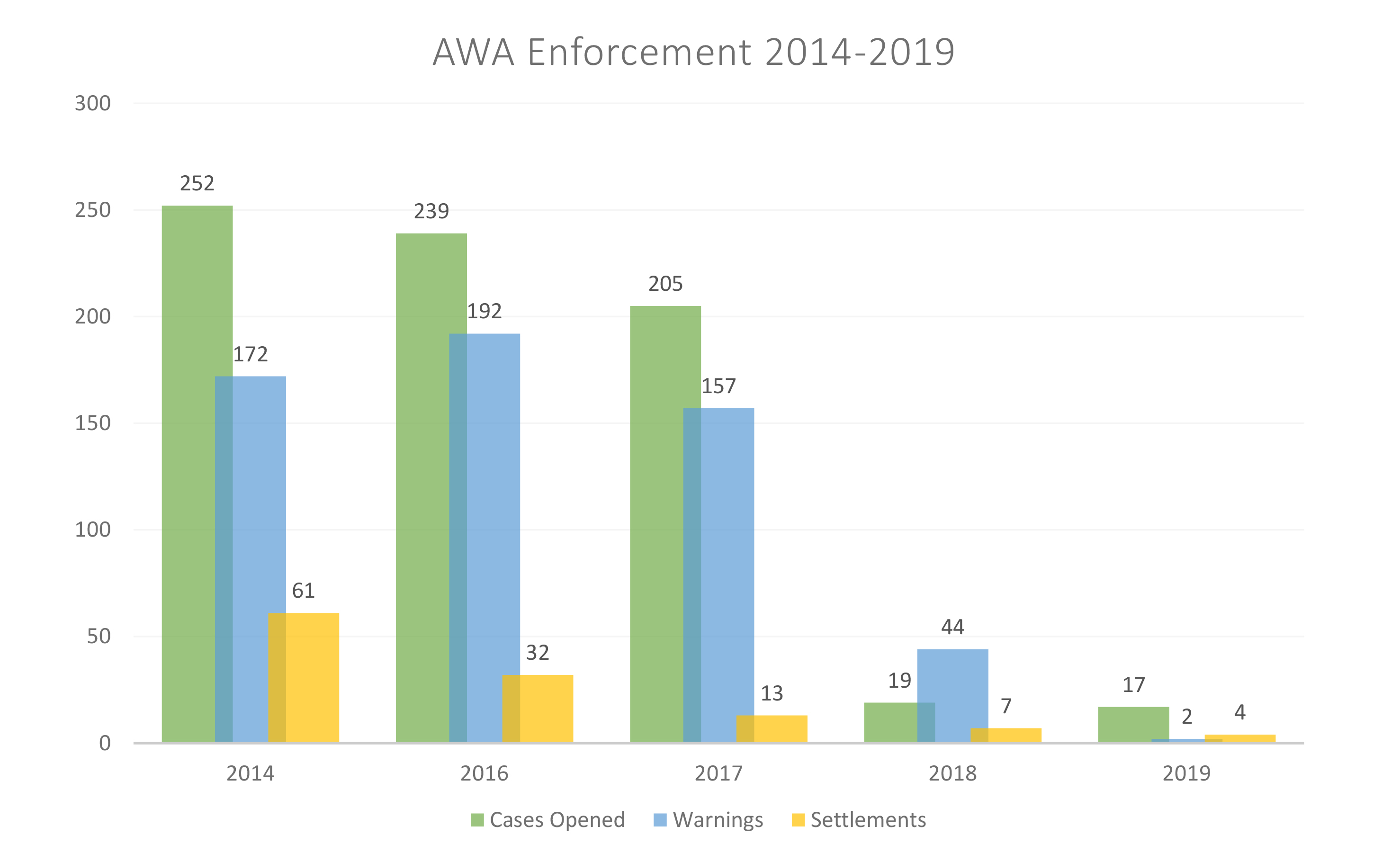 AWA Enforcement Chart