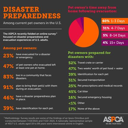 disaster preparedness charts